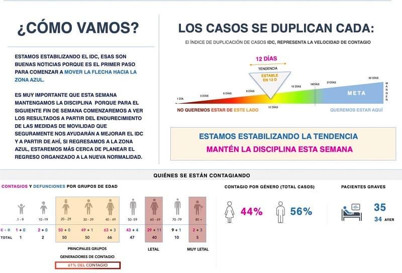 En Querétaro 271 casos de COVID-19, con 24 defunciones