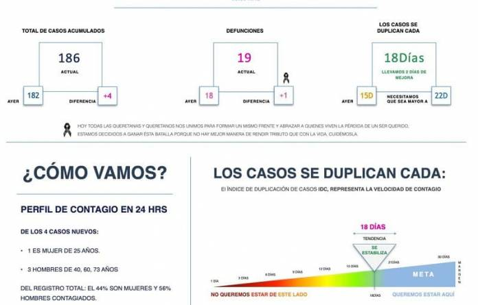 Van 19 Muertos Por Covid 19 Y 186 Contagios En Queretaro