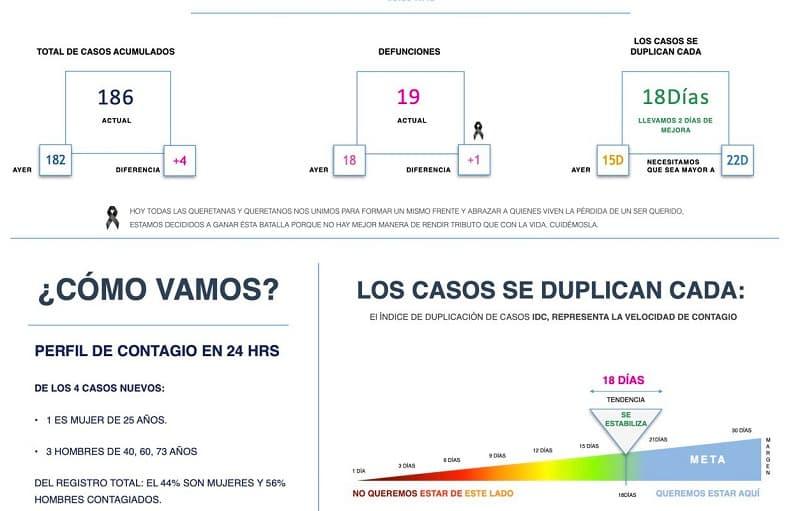 Van 19 muertos por Covid-19 y 186 contagios en Querétaro