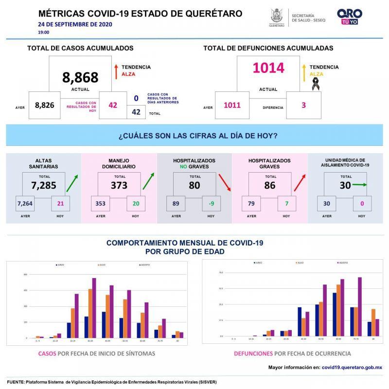 Mas de 8 mil casos de COVID 19 en el Estado de Queretaro1