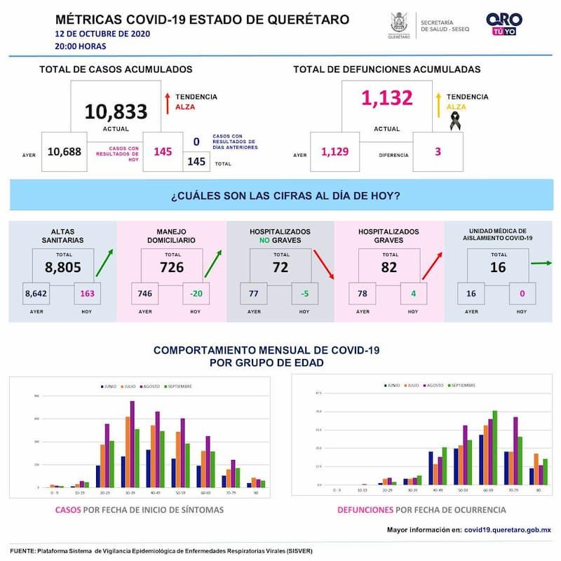10 mil 833 casos de COVID 19 en el estado de Queretaro 2