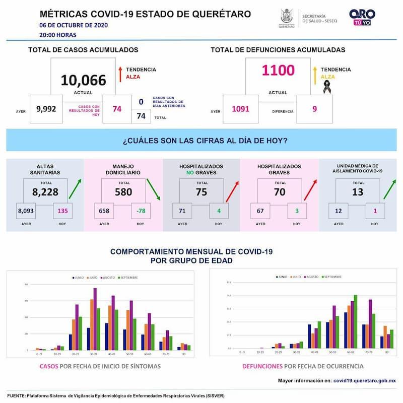 Estado de Querétaro llega a los 10 mil 66 casos de COVID-19