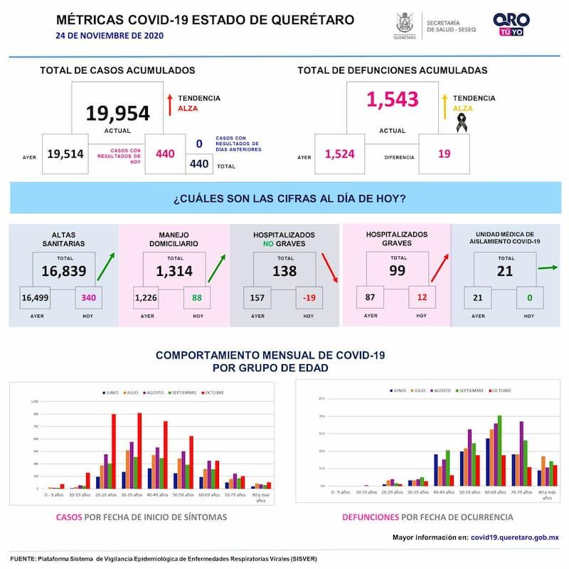 Querétaro con 19 mil 954 casos de COVID-19