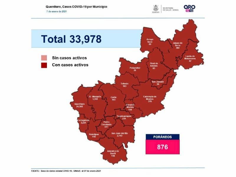 Estado de Querétaro cuenta con 33 mil 978 casos de COVID-19