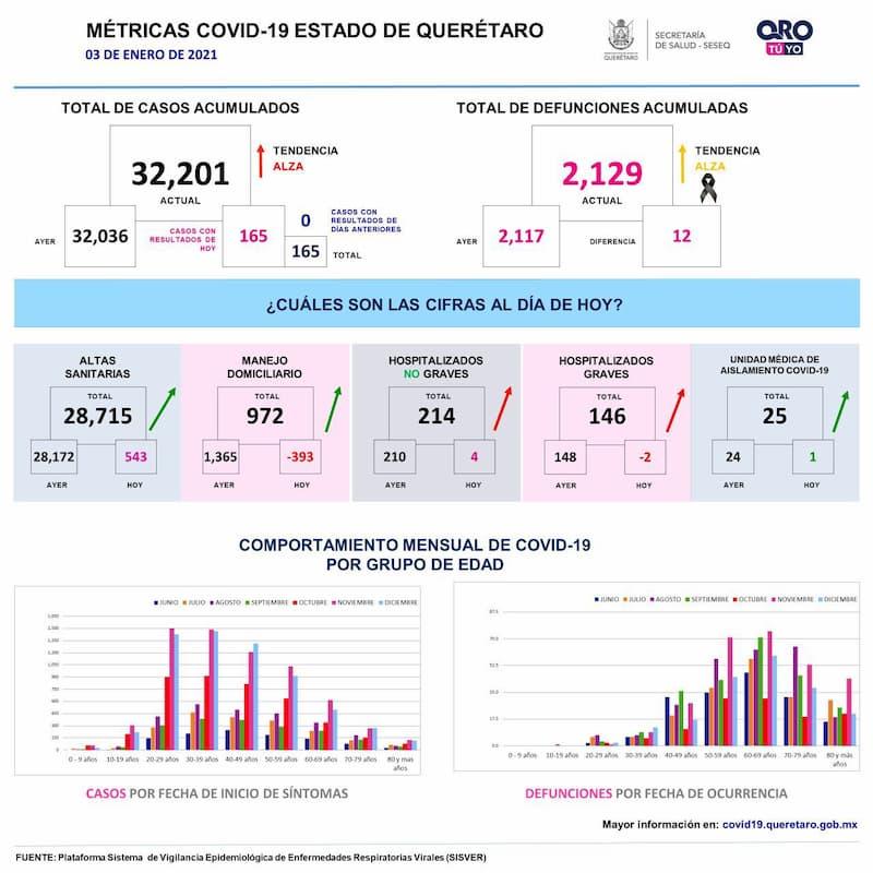 Llega a 32 mil 201 casos de COVID-19 el estado de Querétaro