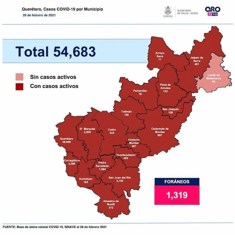 Estado de Querétaro llegó a los 54 mil 683 casos de COVID-19