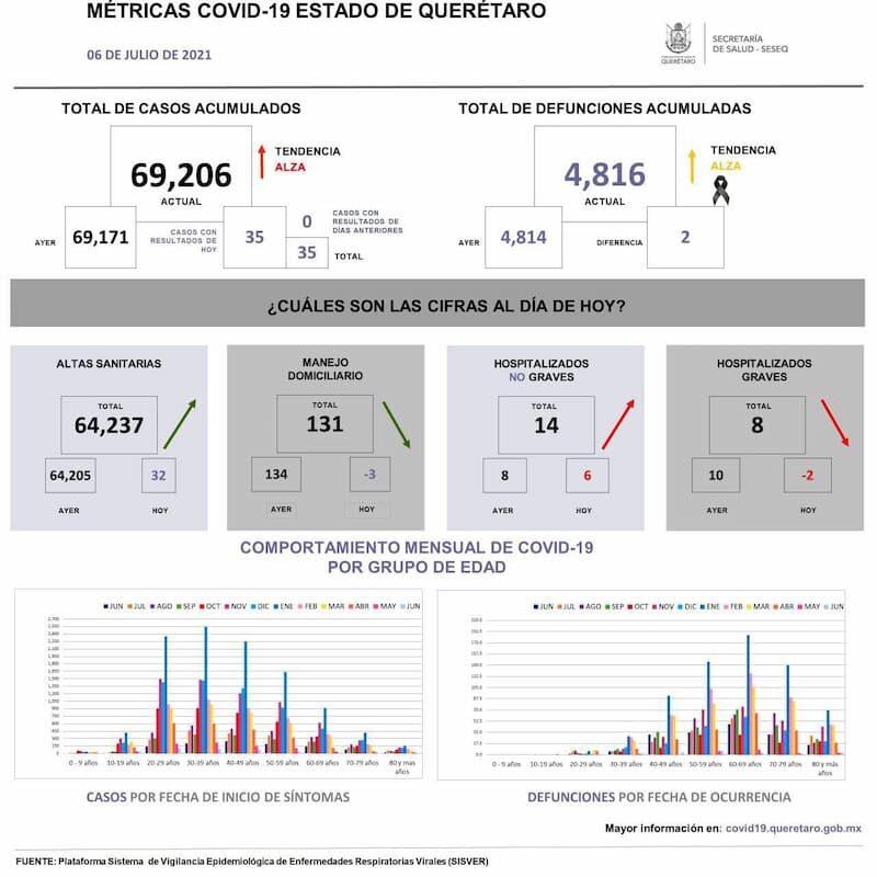 En el estado de Querétaro ya suman más de 69 mil casos de COVID-19