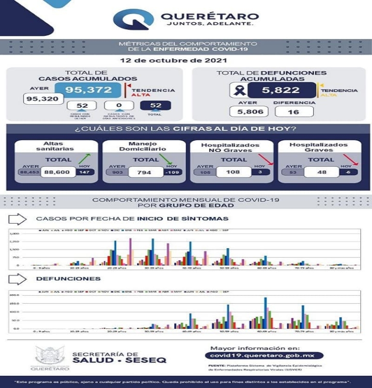 Estado de Querétaro suma 52 nuevos casos de COVID-19